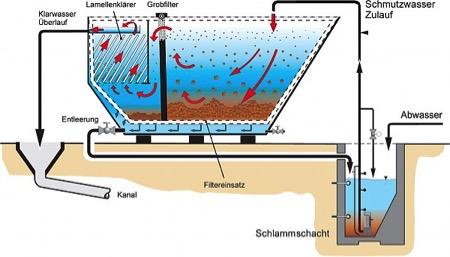 Betriebsfertige Anlagen zur Fest-Flüssig-Trennung