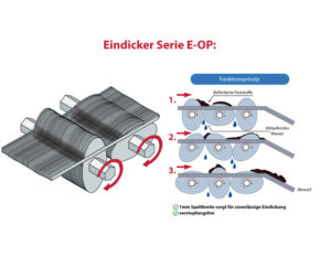Mechanische Eindocker der Serie KUGLER E-OP