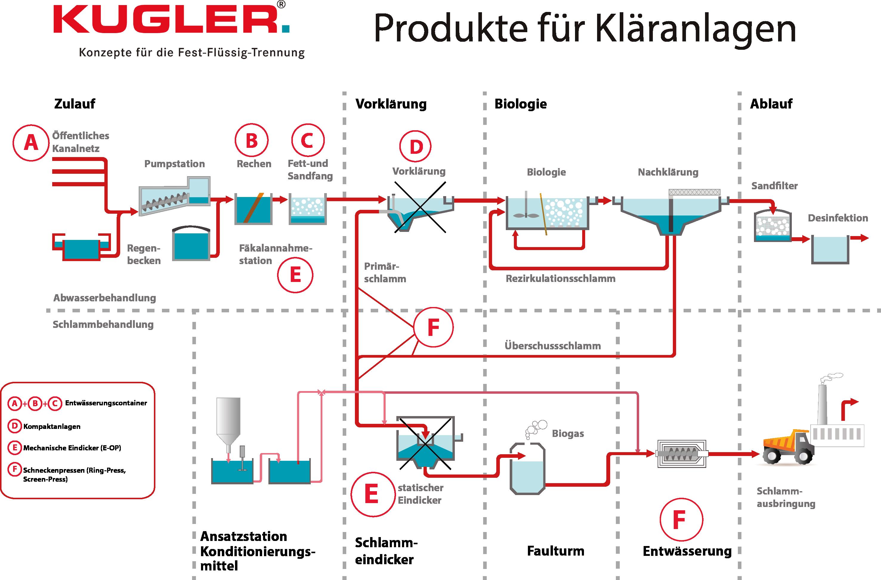 KUGLER® Produkte für Kläranlagen