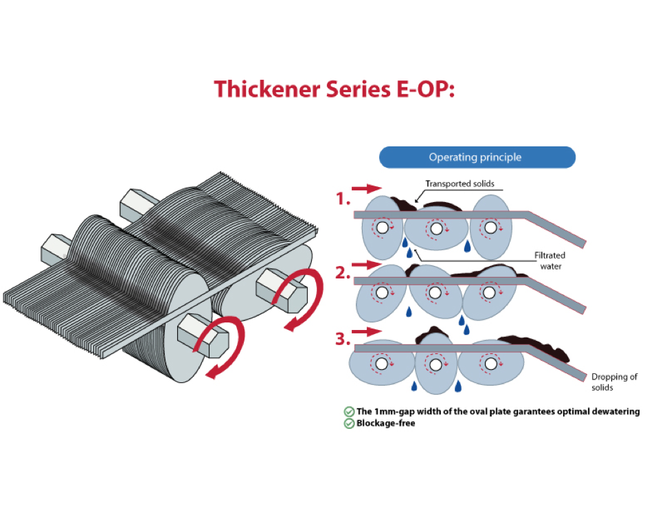 The mechanical thickeners Kugler® E-OP series